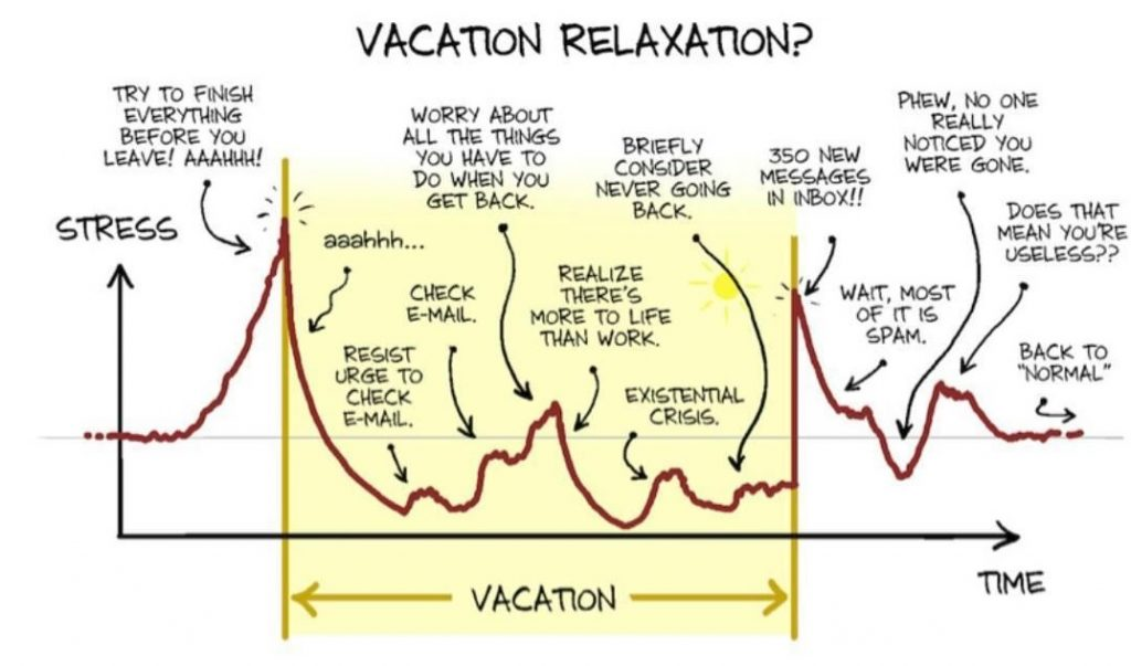 VacationRelaxation